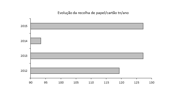 evolucao_recolha_papel_cartao_ano