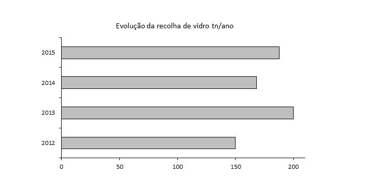 evolucao_recolha_vidro_ano