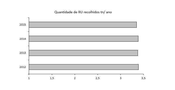 qtd_RU_recolhidos_ano