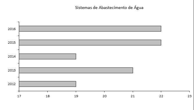 sistemas_abastecimento_agua
